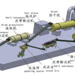 dap fertilizer production process