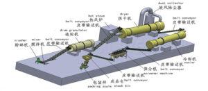 Complete dap fertilizer production process
