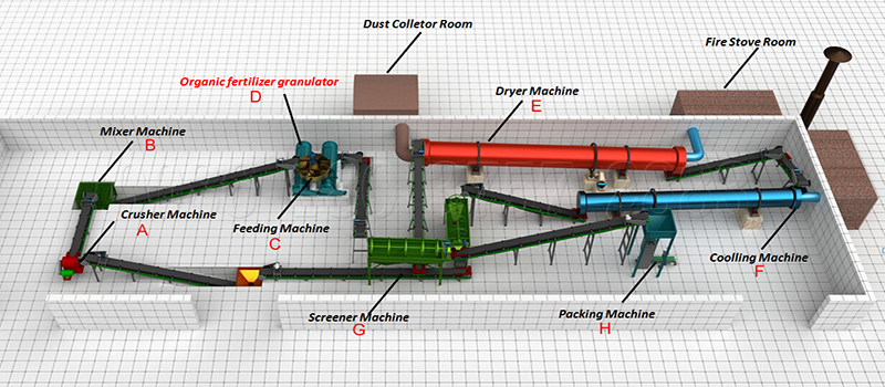 Organic waste fertilizer production line
