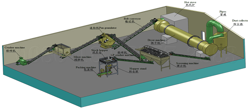 Small- scale organic fertilizer production process
